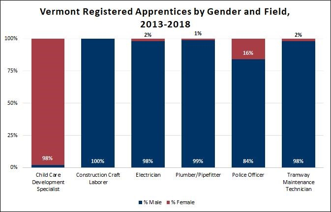 Vermont Registered Apprentices by Gender and Field 2013-2018