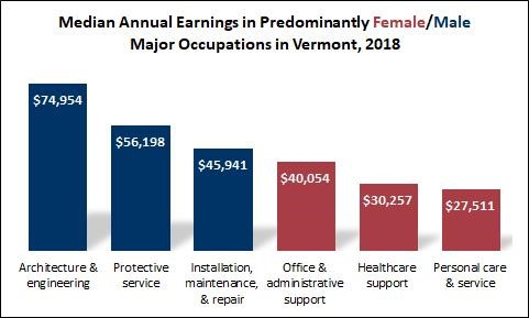 Median Annual Earnings in Predominantly Female/Male Major Occupations in Vermont, 2018