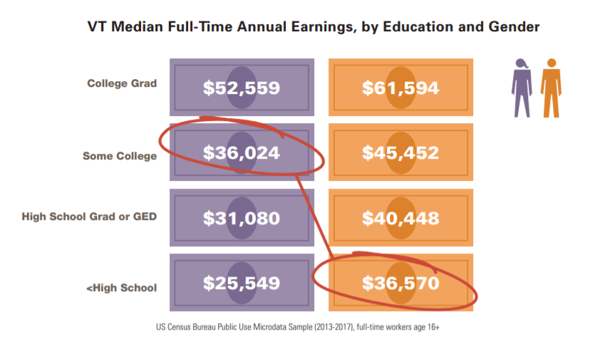 VT Median Full Time Earnings, by Education and Gender