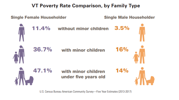 VT Poverty Rate, by Family Type
